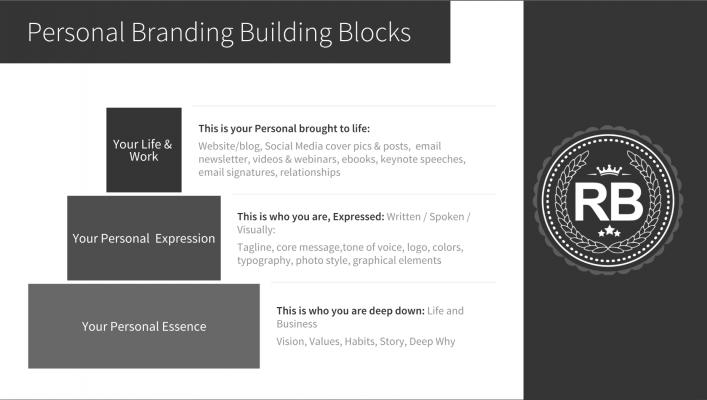 Personal Brand Building Blocks